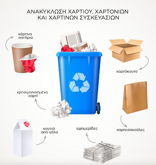 Ανακυκλώστε γιατί χανόμαστε!